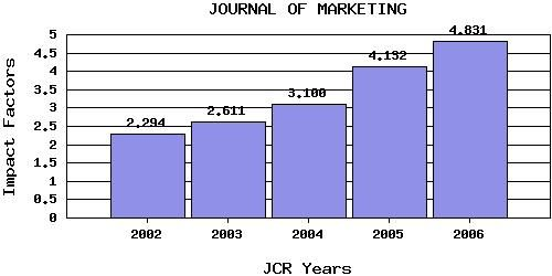 JOM citation trend JCR